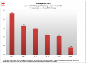 absorption q4