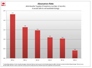 absorption q4