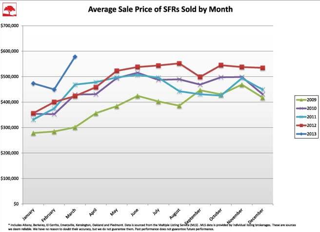 Q1 2013 prices