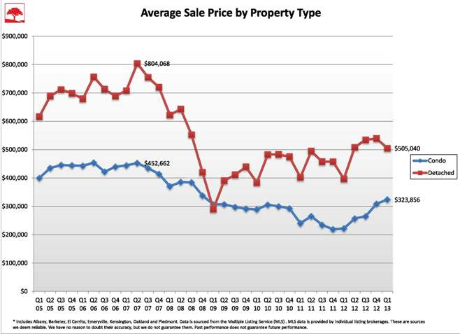 avg sales over time