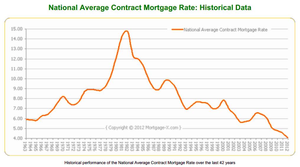 Mortgage History
